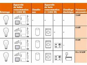 Calcul Consommation Electrique Maison : augmentation puissance steg forum djerba ~ Premium-room.com Idées de Décoration