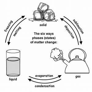 Phases Of Matter  U2013 Gas  Liquids  Solids