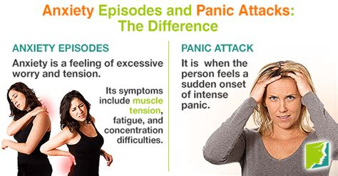 anxiety episodes  panic attacks  difference