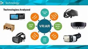 Market Analysis - Virtual Reality / Augmented Reality