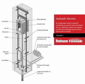 Elevator Anatomy  U2013 Schematic Of Traction  U0026 Hydraulic