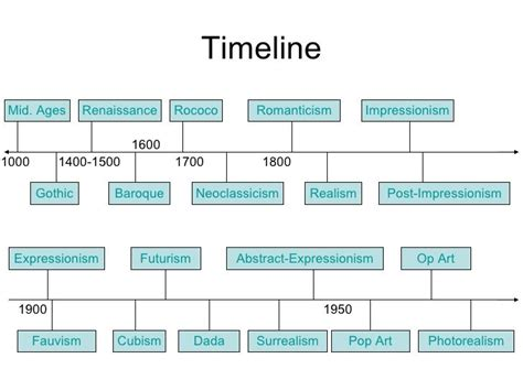 Timeline Renaissance Realism Impressionism Rococo Baroque Tattoo Art And Ink Sensations History Tufts School Of Visual Arts Bfa Graphic Jokes Club Chicago Outdoor Garden Glass Movement Classes Grand Junction Resistance