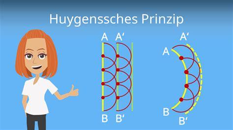 Huygenssches Prinzip • Definition und Beispiele · [mit Video]