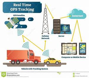 Real Time Gps Tracking System Vector Illustration Diagram Scheme With Satellite  Vehicles