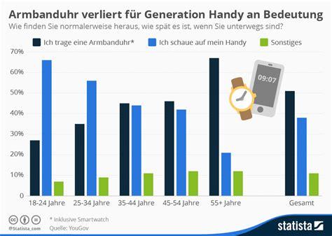 infografik armbanduhr verliert fuer generation handy
