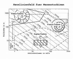 Durchflussmenge Berechnen Wasser : energie aus wasserkraft aeiou sterreich lexikon im austria forum ~ Themetempest.com Abrechnung