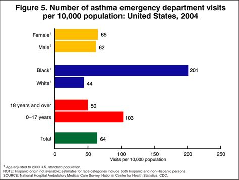 products health e stats asthma prevalence 2003 2005