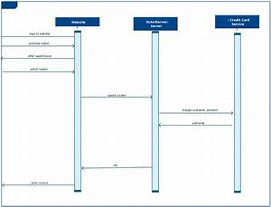 Sequence Diagram Example For Login
