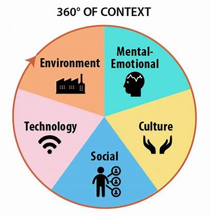 Context Contextual Learning System Importance English Factors