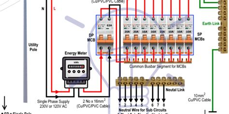 Wiring The Distribution Board From Energy Meter