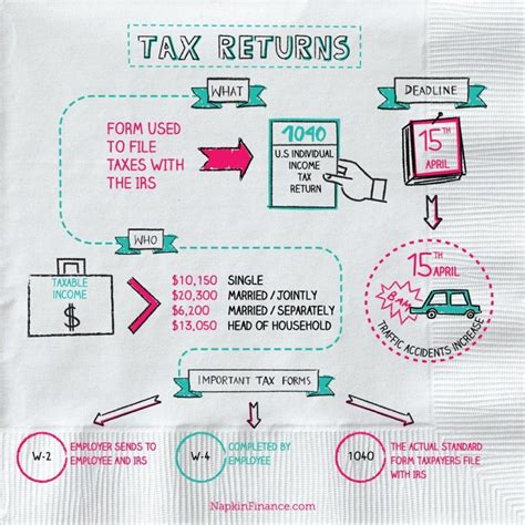 tax returns  complex  napkin finance steps