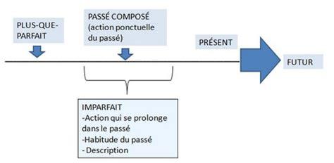 """grammaire - Why is """"Personne n'arrivait"""" using passé ..."""
