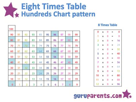 8 times tables chart hundreds chart multiplication patterns guruparents