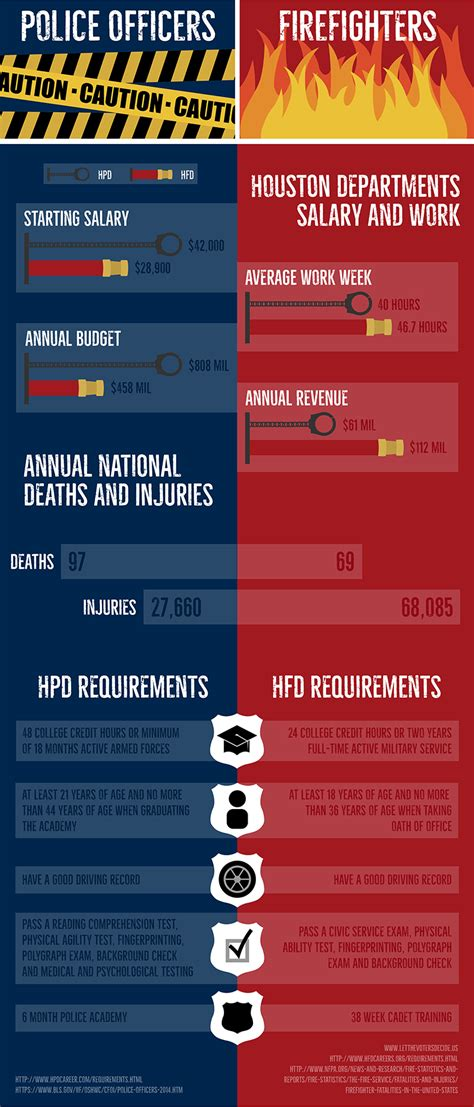 infographic  comparison  firefighters  police