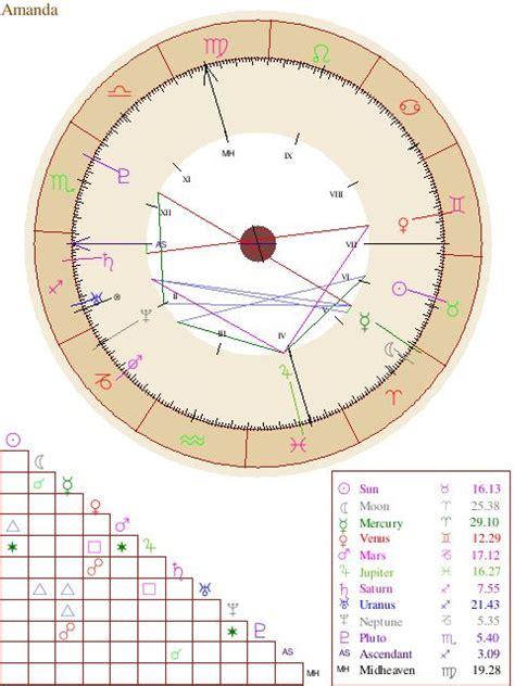 astrology images  pinterest  astrology birth chart astrology chart  births