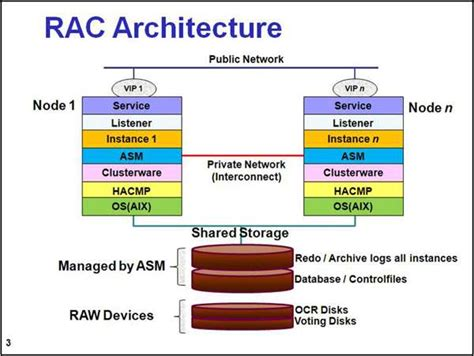 Oracle Rac Architecture  Best Design Images Of Oracle Rac