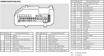 similiar 2012 avenger fuse box keywords dodge avenger fuse box diagram besides 2006 dodge charger fuse box