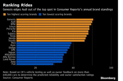 Luxury-car Ranks Upended As Genesis Tops Germany's