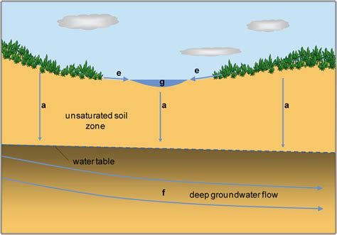how deep is the water table where i live usgs fact sheet 2009 3042 a whole system approach to
