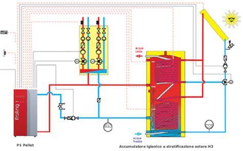 schema impianto riscaldamento con caldaia a pellet fare di una mosca