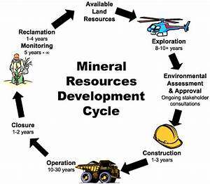 How Does Geology Relate To Mining