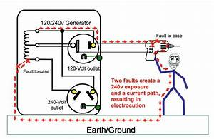 Grounding Requirements For Portable Generators  U2013 Jade Learning