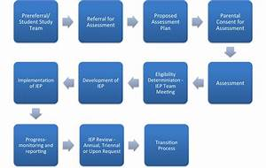 Iep Process Basic Flow Chart