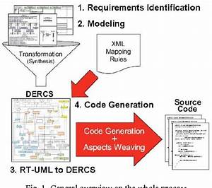 Automatic Code Generation For Embedded Systems  From Uml