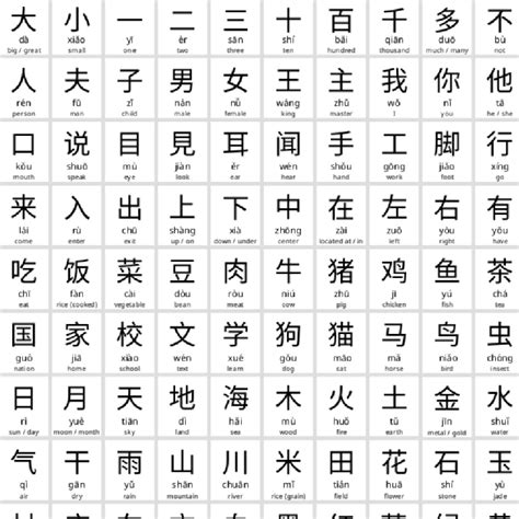 how many letters are in the chinese alphabet 100 basic characters usefulcharts 22174 | 100 common chinese characters 2 1024x1024