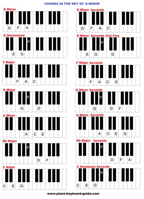 chords in the key of d minor