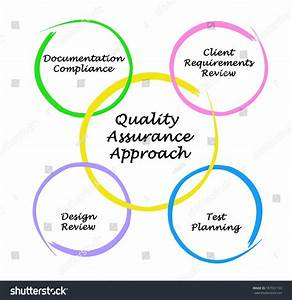 Diagram Quality Assurance Approach Stock Illustration