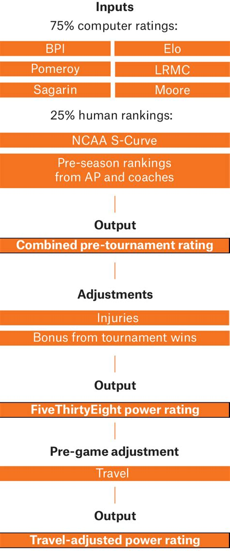 march madness predictions work fivethirtyeight