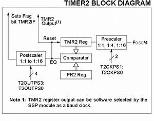 Timer Modules In Pic16f877