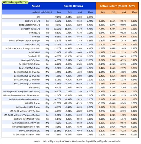 iM-Best Reports - 2/5/2018   iMarketSignals
