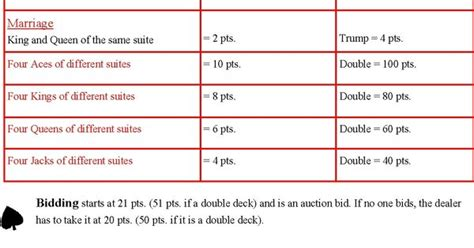 double deck pinochle cheat sheet games pinterest
