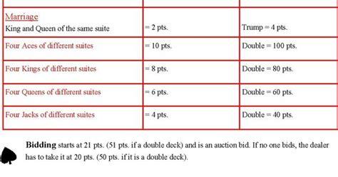 Pinochle Deck Sheet by Deck Pinochle Sheet