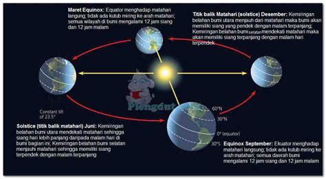 variasi iklim bumi akibat perubahan cepat  musim  lintang