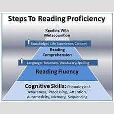Adult Dyslexia Treatment, Reading Programs  Gemm Learning
