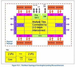 Intel Makes a Mesh: New Core-to-Core Communication ...
