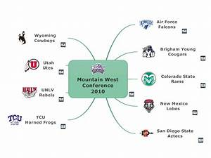 Training Course Schedule Template Mountain West Conference 2010 Mindmanager Mind Map