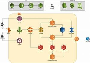 Standard Serverless Architecture For Mobile Backend Using Aws