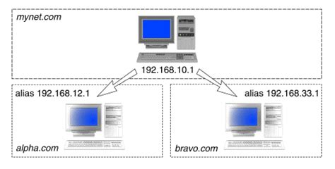configuring domain  system dns servers