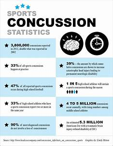 Concussions Still On The Rise In Sports Despite Increased