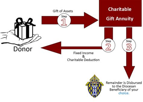 Charitable Gift Annuities. Communication Online Degree Gre Test Review. Metro Pcs Phone Payment Plan. Maximus Property Management Fbi Job Postings. Print Online Business Cards Cloud Based Pos. Bank Of America Regular Savings Account. Gravity Roller Conveyor Student Loan Helpline. Chicago Bankruptcy Lawyers Lpn Degrees Online. Quickbooks On Line Payroll Direct Tv Buffalo