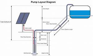 Solar Powered Water Pumping  What You Need To Consider