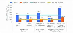 Varying Egrid Subregion Carbon Intensity And Water Heater