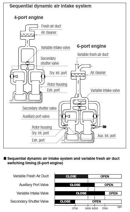 formula mazda engine interesting pdf on formula mazdas renesis engine page