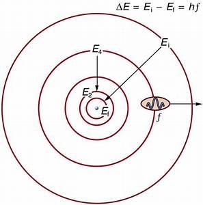 30 3  Bohr U2019s Theory Of The Hydrogen Atom