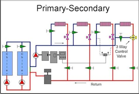 understanding primary secondary pumping part   ways