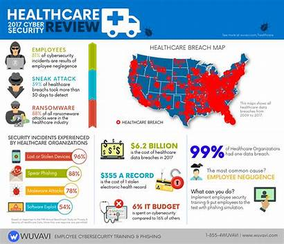 Healthcare Cybersecurity Cyber Security Statistics